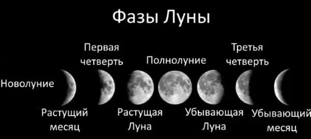 Дни Луны на сентябрь 2020